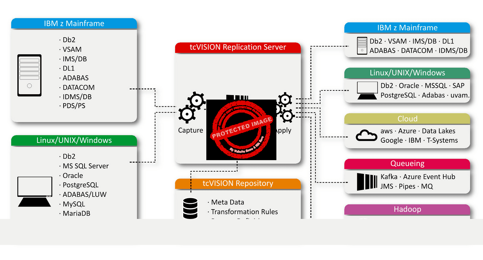 tcVision Architecture