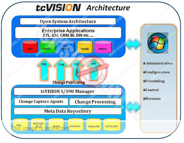 tcvision-graph Image