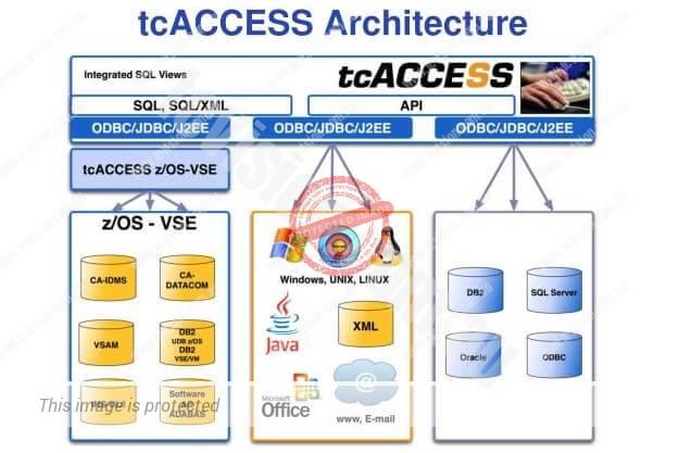 tcAccess_Architecture